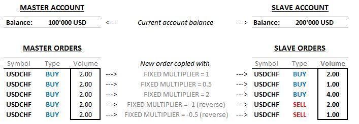 example_fixed_multiplier